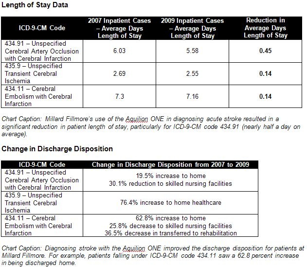 2011 icd 9 cm diagnosis code 4331 occlusion and stenosis of