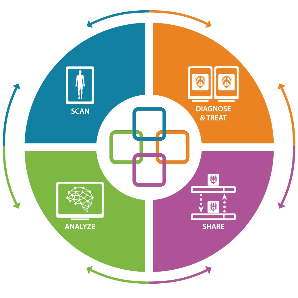 The 4 Pillars of Collaborative imaging