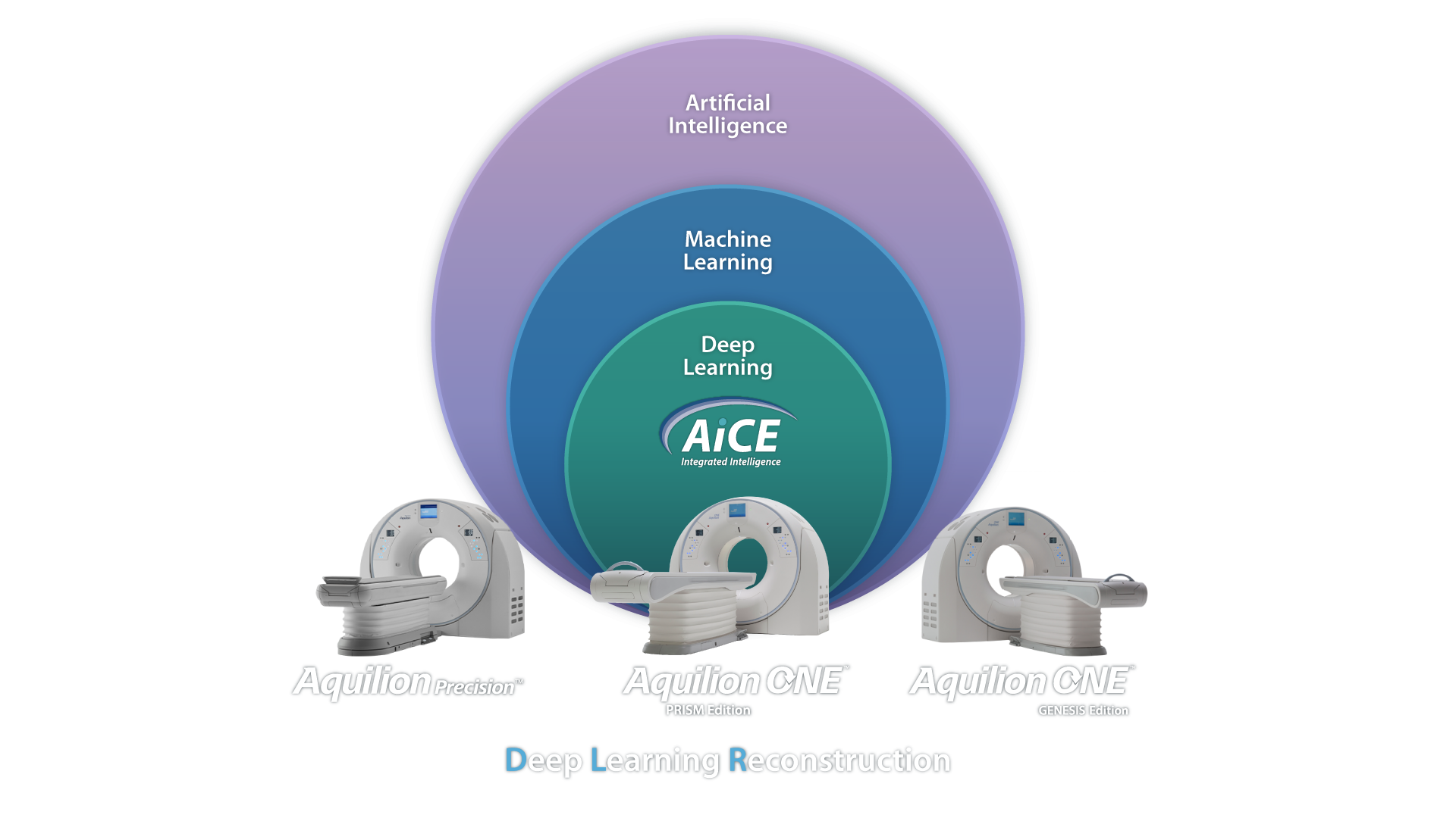 Aquilion ONE PRISM and AiCE
