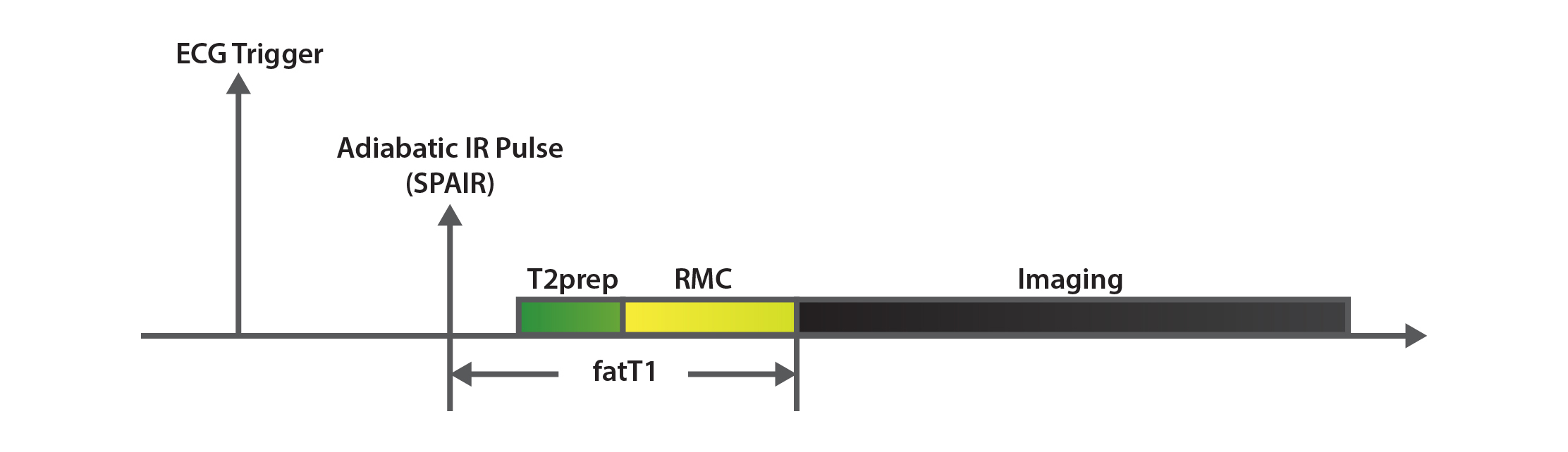 MRCA Sequence Diagram