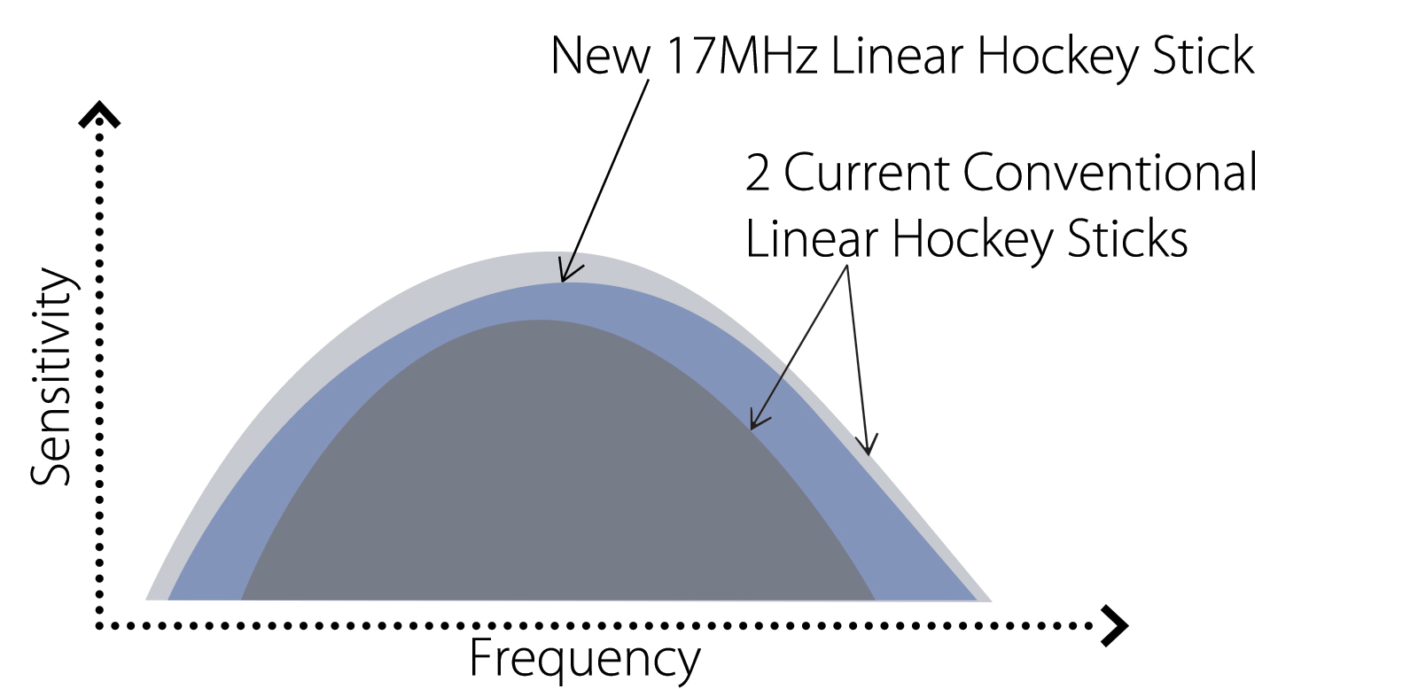 17 MHz Hockey Stick (17LH7)