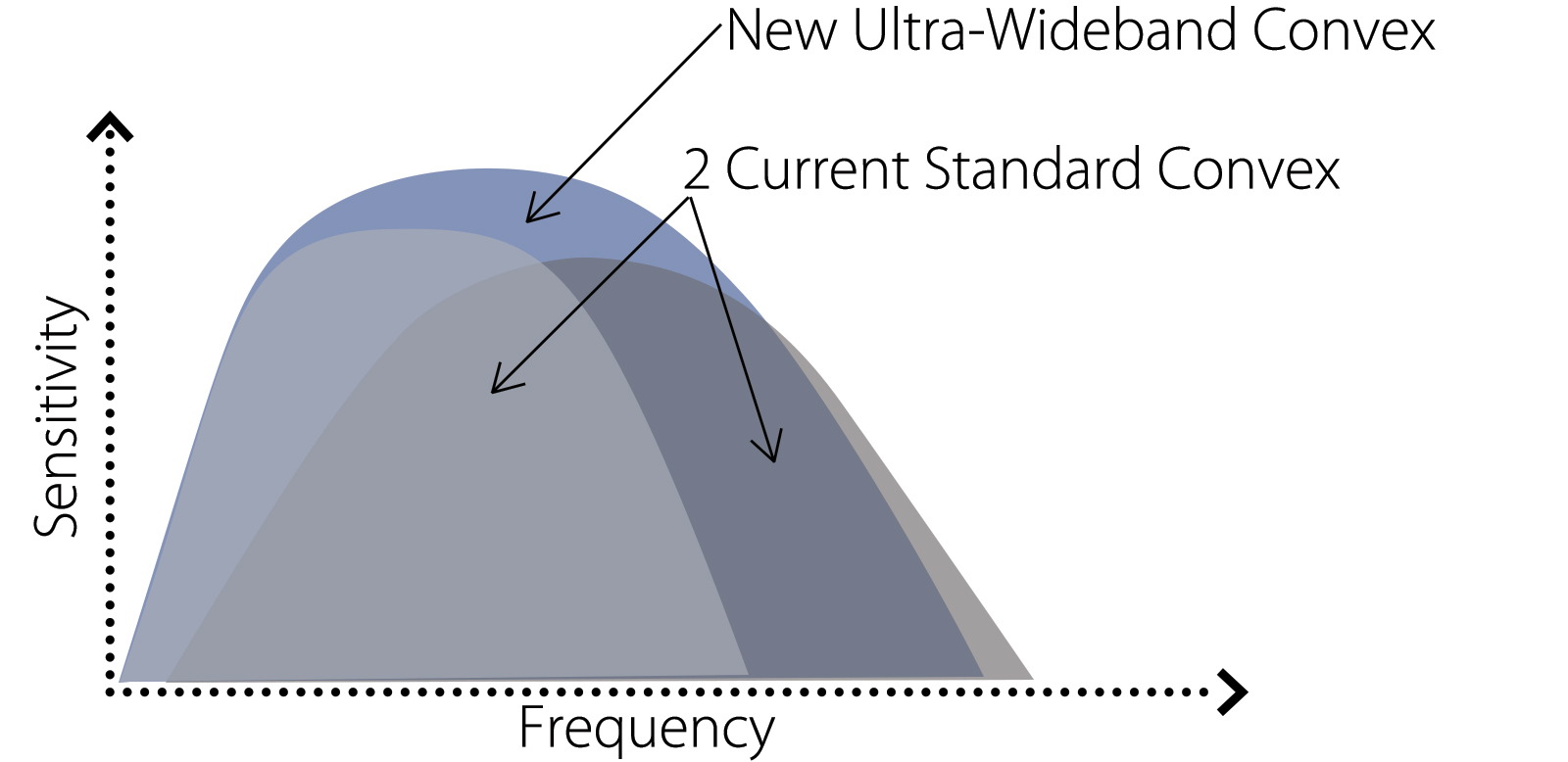 Ultra-wideband Multi-Frequency iDMS Convex (i8CX1)
