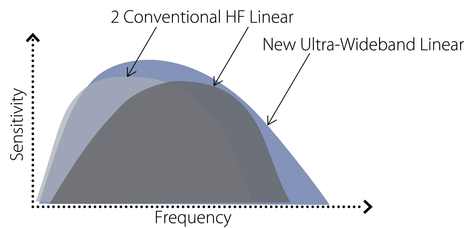 Multi-Frequency Ultra-wideband iDMS Linear (i18LX5)