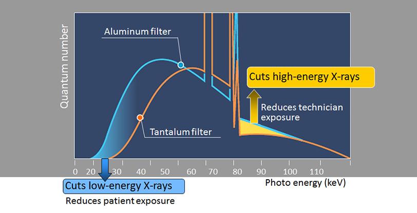 Tantalum Filter