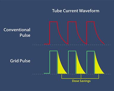 Grid Pulsed Fluoro